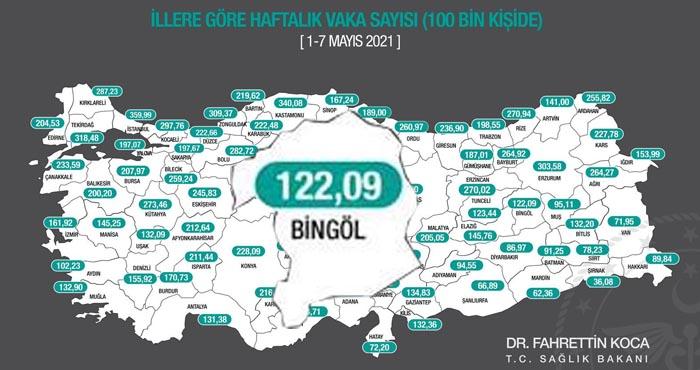 Bingöl'de haftalık vaka sayısı yüzbinde 122.09 oldu